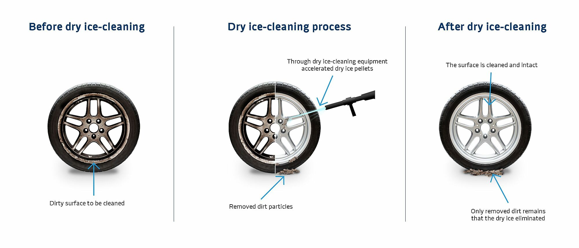 Three tires showing the dry ice-cleaning process